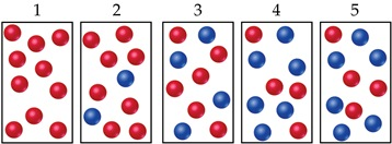 The diagram is described from left to right: (1) 10 red spheres (2) 8 red; 2 blue spheres (3) 6 red; 4 blue spheres (4) 4 red 6 blue spheres (5) 4 red; six blue spheres.