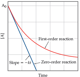 A graph has time on the x-axis and concentration of A on the y-axis. Both axes are unscaled. Two curves are plotted, one for a zero-order reaction and one for a first order reaction. Both begin high on the y-axis at the initial time at a concentration of A0. From there, the zero order reaction declines steeply and linearly with slope equal to negative k times t until it contacts the x-axis. The first order reaction declines with a concave shape and does not contact the x-axis.