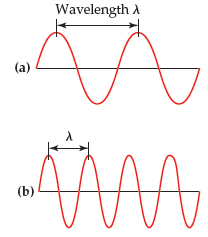 A diagram shows that over an equivalent distance, (a) wave A completes two cycles and (b) wave B completes four cycles.