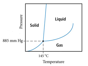 The figure shows a phase diagram of a substance. Its critical point is at a pressure of 885 millimeters of mercury and temperature of 145 Celsius degrees. Its fusion curve goes at almost slightly positive slope and its vaporization curve goes at almost horizontal slope.