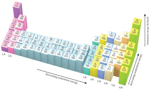 Of those shown, Helium has the largest ionization energy and Cesium has the lowest. Hydrogen is much higher than other group 1 elements. The ionization energy of polonium is 812, Iodine is 1008, and Radon is 1037. An accessible periodic table can be found here: https://media.pearsoncmg.com/bc/bc_0media_chem/periodictable/table.html