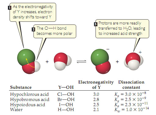 Space-filling models show the reaction of halogen-OH acids with water.  A table lists dissociation constants. The overall reaction is Y-OH plus H2O goes, via a two-headed arrow, to YO- plus H3O+.  The reaction proceeds in the following steps: 1. YOH: As the electronegativity of Y increases, electron density shifts toward Y. 2. YOH: The O-H bond becomes more polar. 3. H3O+: Protons are more readily transferred to H2O, leading to increased acid strength.
