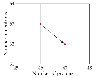 A graph with number of protons on the x-axis and number of neutrons on the y-axis shows a declining line from a point at 63 neutrons and 46 protons to a point at 62 neutrons and 47 protons.