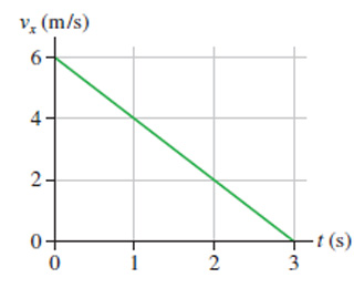 The graph shows x-component of velocity as a function of time. Time is measured from 0 to 3 seconds on the x-axis. Velocity is measured from 0 to 6 meters per second on the y-axis. Velocity drops linearly from 6 to 0 meters per second over the course of the first 3 seconds.