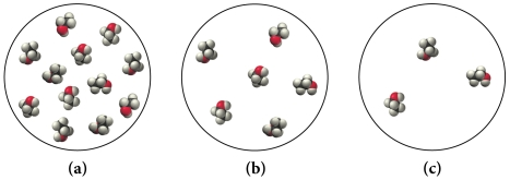 Three space-filling molecular models labeled a, b, and c. Model a depicts a collection of twelve ethanol molecules. Model b depicts a collection of six ethanol molecules. Model c depicts a collection of three ethanol molecules.