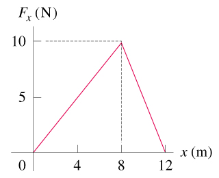 The plot shows the force F subscript x as a function of distance x. The force ranges from zero newtons to 10 newtons on the y axis. The range of distance shown is from zero meters to 12 meters on the x axis. The force is shown to increase linearly from 0 meters and 0 newtons to 8 meters and 10 newtons. Then it decreases linearly to 12 meters and 0 newtons.