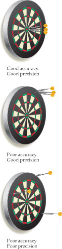 A dartboard with all three darts in the bulls eye illustrates good accuracy and good precision. A dartboard with all three darts together at the edge of the board illustrates poor accuracy and good precision. A dartboard with all three darts spaced widely across the board and none of them in the bulls eye illustrates poor accuracy and poor precision.