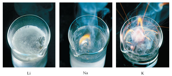 Photographs show that Lithium in water produces some bubbles, sodium in water produces a flame, and potassium in water produces a large, sparking fire.