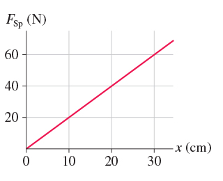 The figure is a stretching force versus distance graph. The stretching force F subscript Sp in newtons is plotted on the ordinate axis while distance x in centimeters is plotted on the abscissa axis. F subscript Sp is equal to 0 at x equal to 0, and then increases linearly to 60 newtons as the distance increases to 30 centimeters.
