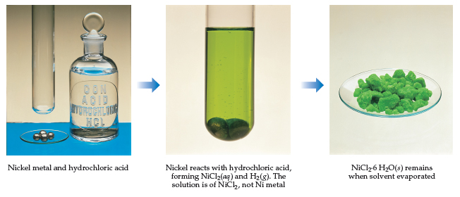 Photographs show nickel metal (metallic spheres) and hydrochloric acid (clear liquid). Nickel reacts with hydrochloric acid, forming NiCl2 (aqueous, a green liquid with a solid at the bottom) and H2 (gas). The solution is of NiCl2, not Ni metal. NiCl2 dot 6 H2O (a green, lumpy solid) remains when the solvent is evaporated.