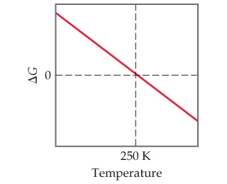 A line graph has temperature on the x-axis and delta-G on the y-axis (both unscaled). The line decreases linearly, passing through a delta-G of 0 at a temperature of 250 Kelvin.