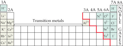 Cations are shown primarily at the left side of the table, in groups 1A, 2A. The transitional metals at the center of the table separate these cations from the last cation shown (Al3+) on group 3A, on the border of the red stepped line that separates the cations from the anions. The anions are found in groups 5A to 7A, with 7A bordering the noble gases in (group 8A). The common ions are described as follows. Group 1A are cations that include the symbols H +, Li +, K +, Rb +, and Cs +. Group 2A are cations that include the symbols Mg 2+, Ca 2+, Sr 2+, and Ba 2+. Group 3A are cations that include the symbol Al 3+. Group 5A are anions that include the symbol N 3-. Group 6A are anions that include the symbols O 2-, S 2-, and Te 2-. Group 7A are cations that include the symbols H -, F -, Cl -, Br -, and I -.