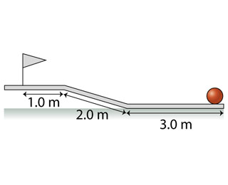 A figure shows a golf course consisting of three sections. The first section is 1 meter long, it is located horizontally above the ground. There is a flag at the beginning of the section. The second section is an inclined ramp. Its length is 2 meters. It is connected with the third section. It is horizontal, lying on the ground. The length of this section is 3 meters. The ball is located at the end of the third section.