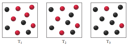 The figure shows illustration equilibrium mixtures at different temperatures. At temperature T1, there are 4 black and 6 red balls in the mixture, at temperature T2 - 5 black and 5 red balls, and at temperature T3 - 8 black and 2 red balls.