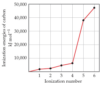 A line graph has ionization number on the X-axis, ranging from 1 to 6 with intervals every 1, and ionization energy of carbon (kilojoules per mole) on the Y-axis, ranging from 10,000 to 50,000 with intervals every 10,000.  Data are summarized approximately as follows: An ionization number of 1 correlates with an ionization energy of carbon of 2000 kJ/mol; an ionization number of 2 correlates with an ionization energy of carbon of 2500 kJ/mol; an ionization number of 3 correlates with an ionization energy of carbon of 5000 kJ/mol; an ionization number of 4 correlates with an ionization energy of carbon of 7000 kJ/mol; an ionization number of 5 correlates with an ionization energy of carbon of 38000 kJ/mol; an ionization number of 6 correlates with an ionization energy of carbon of 48000 kJ/mol.