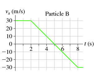 The graph shows x-component of the velocity for the particle B as a function of time. Time is measured from 0 to 8 seconds on the x-axis. Velocity is measured from -30 to 30 meters per second on the y-axis. Velocity keeps the constant value of 30 meters per second over the course of the first 2 seconds. It drops linearly from 30 to -30 meters per second at the time interval of 2 to 8 seconds.