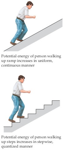 A diagram shows that the potential energy of a person walking up a ramp increases in a uniform, continuous manner, while the potential energy walking up steps increases in a stepwise, quantized manner.