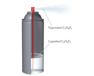 A canister contains liquefied C2H4F2, which leaves the spray nozzle as vaporized C2H4F2.