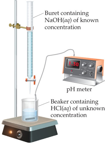 A diagram shows a burette containing NaOH (aqueous) of known concentration) above a beaker containing HCl (aqueous) of unknown concentration. A pH meter probe is in the beaker.