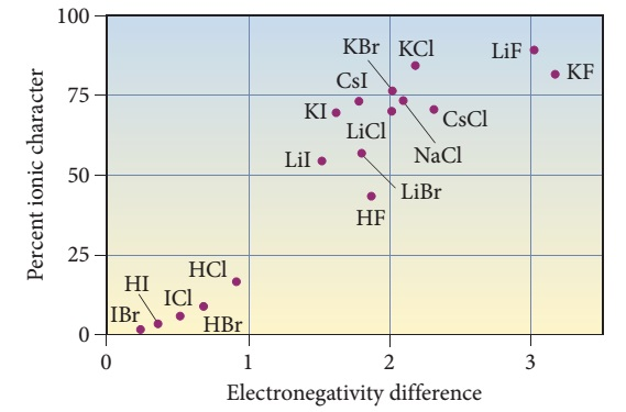 A graph of percent ionic character, which lies on the y-axis, versus electronegativity difference, which lies on the x-axis. The electronegativity increases from zero at the origin to just passed three, with partitions of one. The percent ionic character starts at zero at the origin, then increases to one-hundred percent, with partitions of twenty-five percent. At an electronegativity difference of three, the percent ionic character equals seventy-five percent.