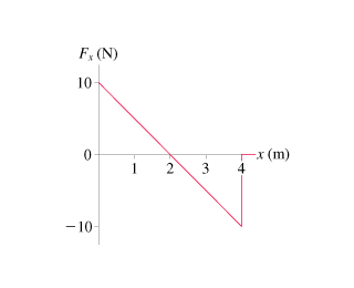 The graph shows a force F subscript x baseline as a function of the x coordinate. The force is measured from minus 10 to 10 newtons on the y axis. The coordinate is measured from 0 to 4 meters on the x axis. The force linearly decreases from 10 newtons at 0 to minus 10 newtons at 4 meters. At the x coordinate greater than 4 meters the force is 0.