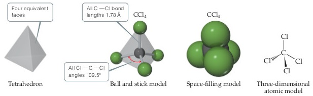 A tetrahedron is a pyramid shape, with four equivalent triangular faces.  A ball-and-stick model of CCl4 shows a C at the center of the pyramid with single bonds to Cls at each of the four points of the tetrahedron.  All C-Cl bond lengths are 1.78 angstroms, and all Cl-C-Cl angles are 109.5 degrees. A space-filling model shows a central sphere fused to four other spheres.  A three-dimensional atomic model shows a central C single bonded above and right, angled down, to Cl.  C is also single bonded via a solid wedge below to Cl as well as via a dashed wedge left, angled down.