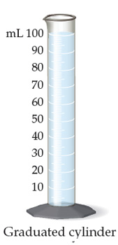 The figure shows a graduated cylinder. The volume of liquid is 100 milliliters. The cylinder has the following graduations: 10, 20, 30, 40, 50, 60, 70, 80, 90, and 100.