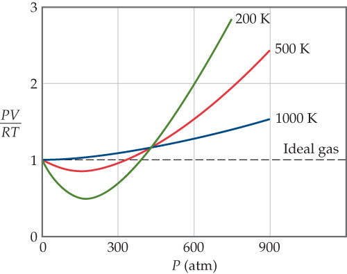 A graph has pressure in atmospheres on the x-axis, ranging from 0 to 900 with intervals of 300. PV divided by RT is on the y-axis, ranging from 0 to 3 with intervals of 1. Curves are plotted for an ideal gas, which is a dashed horizontal line at 1.0 PV divided by RT, and for nitrogen at 200 Kelvin, 500 Kelvin, and 1000 Kelvin. The curve for 1000 Kelvin most approximates the ideal, while the curve for 200 Kelvin diverges most.  An ideal gas will remain at 1 PV/RT for all pressures.  At 200 kelvins, nitrogen gas is 1.0 PV/RT at 0 atms, 0.5 at 150 atms, 0.7 at 300 atms, 1.1 at 450 atms, and 2 at 600 atms. At 500 kelvins, nitrogen gas is 1.0 PV/RT at 0 atms, 0.9 at 150 atms, 1.0 at 300 atms, 1.1 at 450 atms, 1.5 at 600 atms and 2.5 at 900 atms. At 1000 kelvins, nitrogen gas is 1.0 PV/RT at 0 atms, 1.0 at 150 atms, 1.1 at 300 atms, 1.1 at 450 atms, 1.3 at 600 atms and 1.5 at 900 atms.