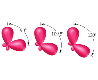 Diagrams show orbitals as two large and partially-overlapping balloons, separated by either 90, 109.5, or 120 degrees.