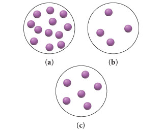 Three space-filling molecular diagrams labeled a, b, and c. Diagram a is a collection of twelve purple spheres. Diagram b is a collection of four purple spheres. Diagram c is a collection of six purple spheres.