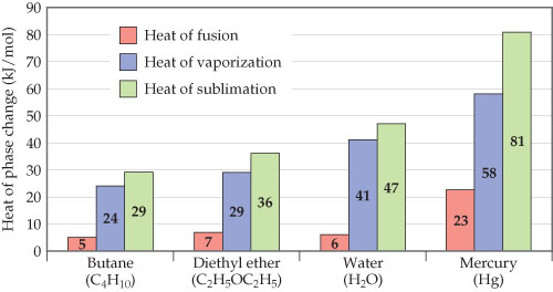 On the x-axis are four substances: butane, diethyl ether, water and mercury. Heat of phase change (kilojoules per mole) is on the y-axis, ranging from 0 to 90 with intervals of 10. For each substance, bars are shown for heat of fusion, heat of vaporization and heat of sublimation.  C4H10, butane, has a heat of fusion that is 5 kilojoules per mole, a heat of vaporization 24 kilojoules per mole, and a heat of sublimation 29 kilojoules per mole. C2H5OC2H5, diethyl ether, has a heat of fusion that is 7 kilojoules per mole, a heat of vaporization 29 kilojoules per mole, and a heat of sublimation 36 kilojoules per mole. H2O, water, has a heat of fusion that is 6 kilojoules per mole, a heat of vaporization 41 kilojoules per mole, and a heat of sublimation 47 kilojoules per mole. Hg, mercury, has a heat of fusion that is 23 kilojoules per mole, a heat of vaporization 58 kilojoules per mole, and a heat of sublimation 81 kilojoules per mole.