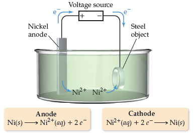 A diagram shows a container filled with solution.  The nickel anode is attached to the positive end of the voltage source, and is where the following reaction takes place: Ni (solid) goes to Ni2+ (aqueous) plus 2 e-.  The steel object cathode is attached to the negative end of the voltage source, and is where the following reaction takes place: Ni2+ (aqueous) plus 2 e- goes to 2 Ni (solid).   Electrons travel from the anode to the cathode.