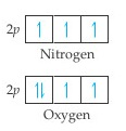 A diagram shows that in nitrogen, the three 2p orbitals each have one arrow pointing up, while in oxygen the first 2p orbital has an additional arrow, pointing down.