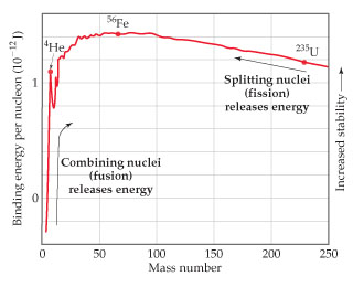 A graph shows that binding energy increases rapidly, levels off, and then declines slowly.