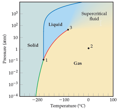 Phase diagram of methane. The x axis temperature in degrees C ranging from -200 to 100 with intervals of 100. The y axis is pressure in atmospheres ranging from 10 to the -4 to 10 to the 3 in log scale. 1-Point that is the intersection of the sublimation, melting, and vapor-pressure curves. -180 degrees C and 10 to the -1 atmospheres. 2-A point in the gas phase at 0 degrees C and 1 atmosphere. 3-Point at the upper end of the vapor-pressure curve. -80 degrees C and 50 atmospheres Sublimation curve. Curve slanting right from negative 220 degrees C and 10 to the -4 atmospheres to point 1. Melting curve. Curve rising nearly vertically and then slanting right from point 1 to the top of the y-axis near 0 degrees C. Vapor-pressure curve. Curve from point 1 to point 3. Solid. Left of melting curve and sublimation curve. Liquid. Above point 1, left of point 3, and between the melting and vapor–pressure curves. Gas. Right of the sublimation and vapor pressure curves