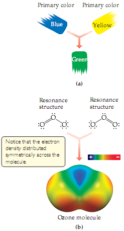 a) A diagram shows that the primary colors blue and yellow combine to form green, a color in which neither of the two primary colors it is composed of can be distinguished. b) A diagram shows resonance structures for ozone, the structure of which is an O (one pair of dots) single bonded to an O with (three pairs of dots) and double bonded to another O (two pairs of dots).  In the resonance structures, the orientation (left or right, angled down) of the double bond is different.  An electron density diagram shows three fused spheres.  The center sphere has a low (positive) electron density, while the two outer spheres have a high (negative) electron density.  Notice that the electrons density is distributed symmetrically across the molecule.