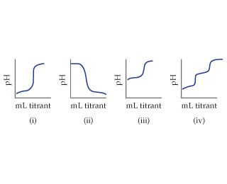 Four titration curves are shown, with milliliters titrant on the X-axis and pH on the Y-axis (both unscaled): i) Low pH increased to high pH ii) High pH decreases to low pH iii) Medium pH increases to high pH iv) Low pH increases to medium then high pH