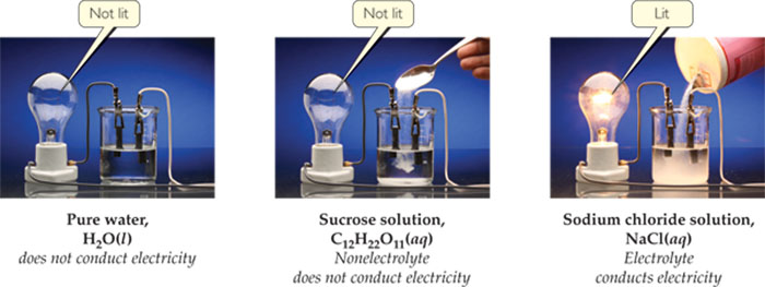 Two electrodes, connected through a lightbulb, are immersed in a glass of pure water. The lightbulb is not lit. Pure water does not conduct electricity. Two electrodes, connected through a lightbulb, are immersed in a glass of an aqueous solution containing sucrose C12H22O11. The lightbulb is not lit. This solution does not conduct electricity. Two electrodes, connected through a lightbulb, are immersed in a glass of an aqueous solution containing sodium chloride NaCl. The lightbulb is lit. This solution conducts electricity.