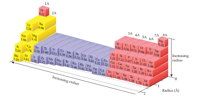 A periodic table shows that radius increases moving down the columns and left across the rows. Of those shown, Rubidium has the largest radius, and Helium has the smallest.