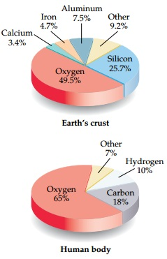 Two pie charts show relative abundance of elements in the Earth's crust and in the human body as percentages by mass. The most abundant element in both is oxygen. The chart for the composition of the Earths crust shows that the crust is 49.5 percent oxygen, 25.7 percent silicon, 9.2 percent other elements, 7.5 percent aluminum, 4.7 percent iron, and 3.4 percent calcium. The chart for the composition of the human body shows that the human body is 65 percent oxygen, 18 percent carbon, 10 percent hydrogen, and 7 percent other elements.