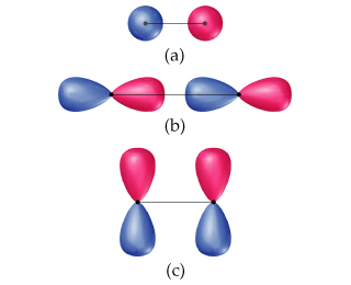 a) Two spheres, one red and one blue. A horizontal line connects the centers of the spheres. b) Two balloon shapes are connected end-to-end, oriented horizontally; the left is blue and the right is red. Another pair, oriented the same way, is to the right. A line connects the center points of both sets of balloon shapes. c) Two balloon shapes are connected end-to-end, oriented vertically; the bottom is blue and the top is red. Another pair, oriented the same way, is to the right. A line connects the center points of both balloon shapes.