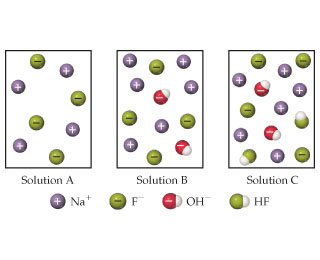 Solution A has four Na+ and four F- ions present.  Solution B has six Na+, four F-, and two OH- ions present.  Solution C has six Na+, four F-, two OH- ions and two HF molecules present.