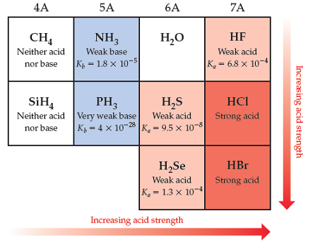 A partial periodic table shows that acid strength increases moving right across the rows and down the columns.