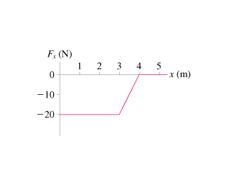 The figure is a graph of x-component of a force F x versus distance x. F x is measured on the ordinate axis in newtons and x is measured on abscissa axis in meters. F x equals -20 at x equal to 0 and remains constant as x increases to 3. Then F x increases linearly to 0 as x increases to 4 and remains constant as x increases to 5.