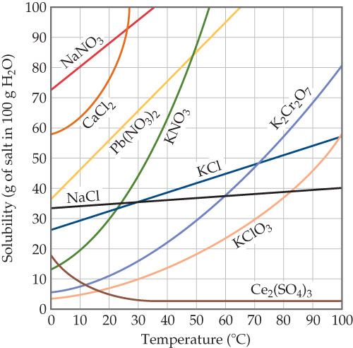 Graph has temperature in C on x axis. Solubility (grams salt in 100 grams H2O) is on y axis. NaNO3 has solubility of 73 g at 0 C, 80 at 10, 88 at 20, and 96 at 30. Hereafter grams soluble will be listed in temperature increments of 10 staring at 0.  CaCl2 has a solubility of 59, 62 and 75. Pb(NO3)2 has a solubility of 36, 46, 56, 66,  76, 86, and 96. NaCl has a solubility of 33 g, 35, 35, 36, 36, 37, 38, 39, 39, 40 and 40. KNO3 has a solubility of 13 g, 20, 30, 45, 64 and 90. KCl has a solubility of 27 g, 30, 32, 35, 40, 42, 46, 47, 51, 55 and 57. K2Cr2O7 has a solubility of 7 g, 8, 10, 17, 22, 30, 38, 48, 58, 69 and 80. KClO3 has a solubility of 4 g, 5, 7, 10, 13, 19, 23, 30, 38, 46 and 58. KCl has a solubility of 18, 9, 5, 3, 2, 2, 2, 2, 2, 2 and 2.