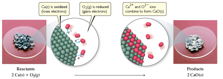 A series of photographs shows the overall reaction of the reactants 2 Ca (solid) plus O2 (gas) going to the product 2 CaO (solid). In the first photograph, calcium (solid) is oxidized (loses electrons) while O2 is reduced (gains electrons). Solid calcium appears as a dull metal. In the second photograph, Ca2+ and O2- ions combine to form CaO (solid). Solid CaO appears a lustrous metal.