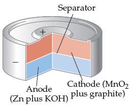 A cross-section of a circular battery shows that the top layer is the cathode (MnO2 plus graphite) and the bottom layer is the anode (Zn plus KOH). The separator divides the layers.