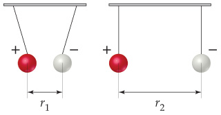 Two oppositely-charged particles are hanging by strings.  In the first diagram, the particles are pulled toward each other, separated by distance r1.  In the second diagram, they hang straight down, separated by the larger distance r2.