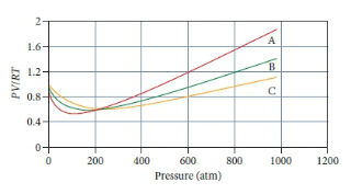 The figure shows PV divided by RT as a function of pressure. The PV divided by RT is measured from 0 to 2 on the y-axis, while the pressure is measured from 0 to 1200 atmospheres on the x-axis. There are three curves on the diagram. The curve A of the plot goes down from 0.85 at 0 atmospheres, passes through the minimum at 0.5 at 100 atmospheres, and then rises to 1.9 at 950 atmospheres. The curve B of the plot goes down from 0.9 at 0 atmospheres, passes through the minimum at 0.6 at 200 atmospheres, and then rises to 1.4 at 950 atmospheres. The curve C of the plot goes down from 1 at 0 atmospheres, passes through the minimum at 0.6 at 200 atmospheres, and then rises to 1.1 at 950 atmospheres.