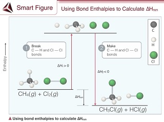 A diagram shows enthalpy (H) on the Y-axis (increasing), with the reactants CH4 and Cl2 about one quarter of the way up the axis. 1) Break C-H and Cl-Cl bonds.  One of the C-H bonds in CH4 and the Cl-Cl bond in Cl2 are broken.  Delta-H1 is greater than 0, and the enthalpy has increased to the top of the Y-axis. 2) Make C-Cl and H-Cl bonds.  The free H bonds to Cl to make HCl and the remaining Cl bonds to C to make CH3Cl.  Delta-H2 is less than 0, and the enthalpy of the products decreases to the bottom of the Y-axis. The difference in enthalpy between the products and reactants is delta-H reaction.